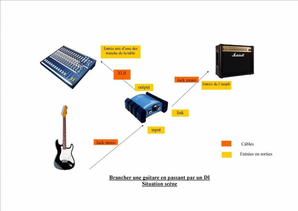 boitier DI : schéma guitare DI sur scène