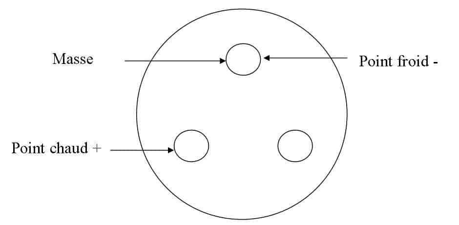 Symétrique Asymétrique XLR asymétrique