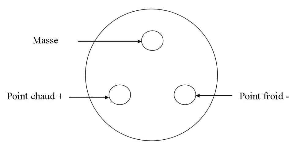 Symétrique Asymétrique : XLR symétrique