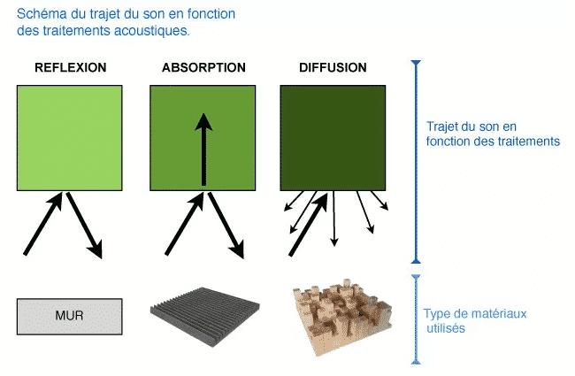 diffusion acoustique