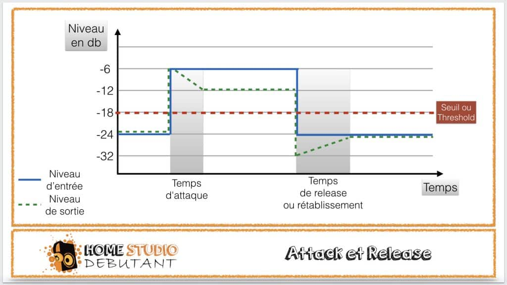 compression dynamique : attack et release