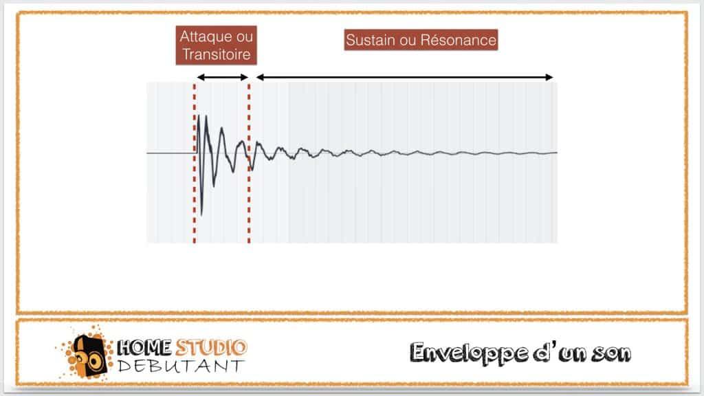 compression dynamique : l'enveloppe d'un son