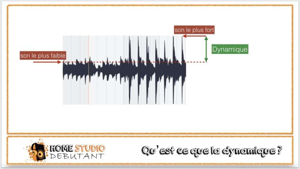 compression dynamique : qu'est-ce que la dynamique du son