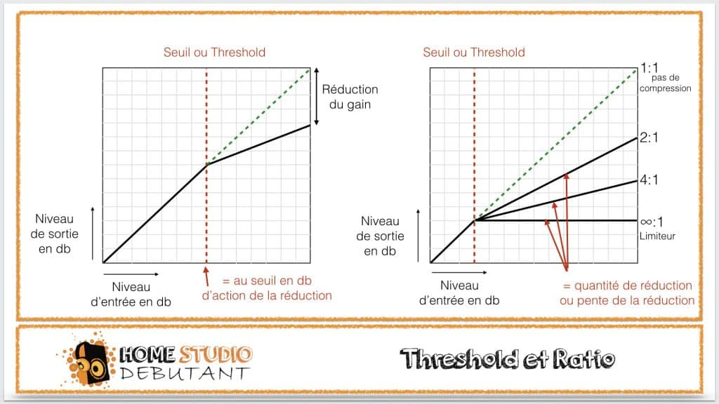 compression dynamique : le threshold et le ratio
