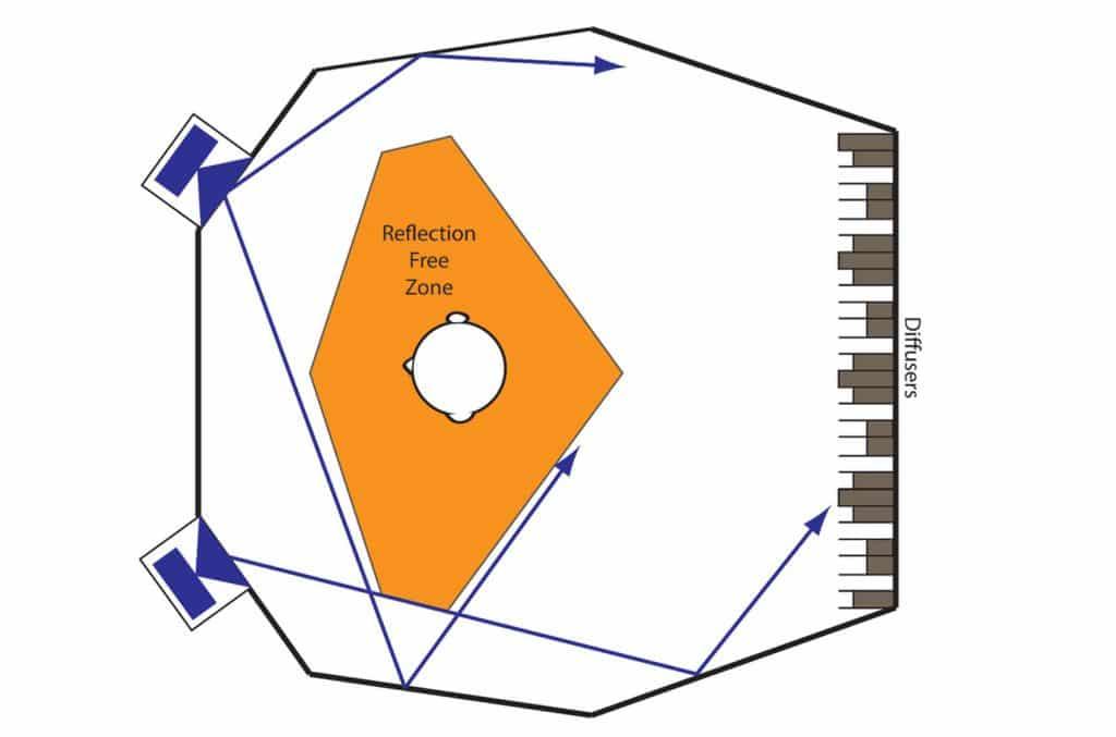 Traitement acoustique ; RFZ reflection free zone
