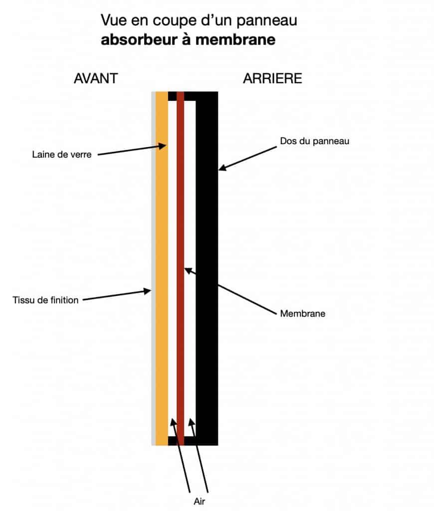Mousse acoustique studio ; absorbeur membrane