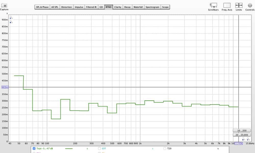 Le graphique de RT 60 qui donne le taux de réverbération par fréquences