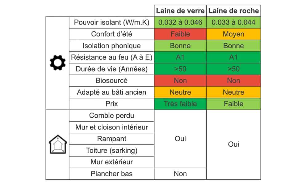 Tableau des différences entre laine de verre et laine de roche