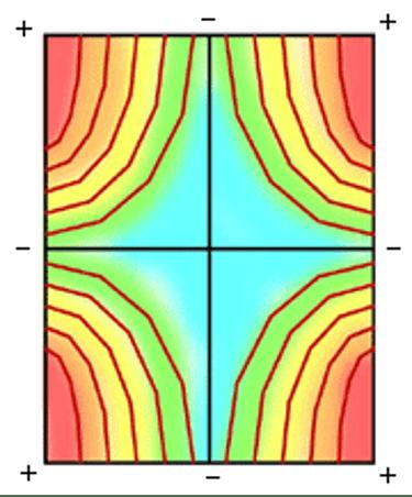 La concentration de l'énergie se fait principalement dans les angles
