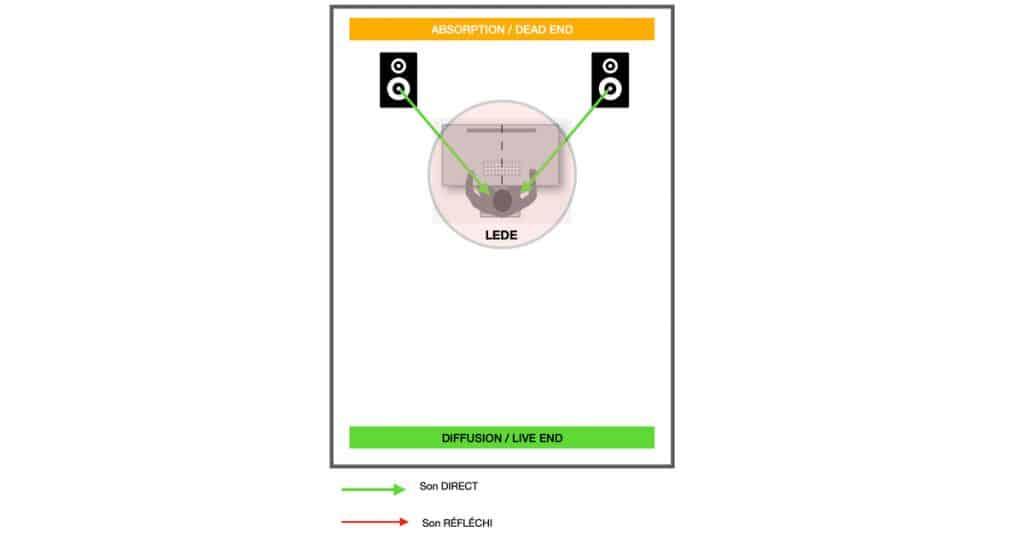 traitement acoustique studio : absorption devant et diffusion derrière