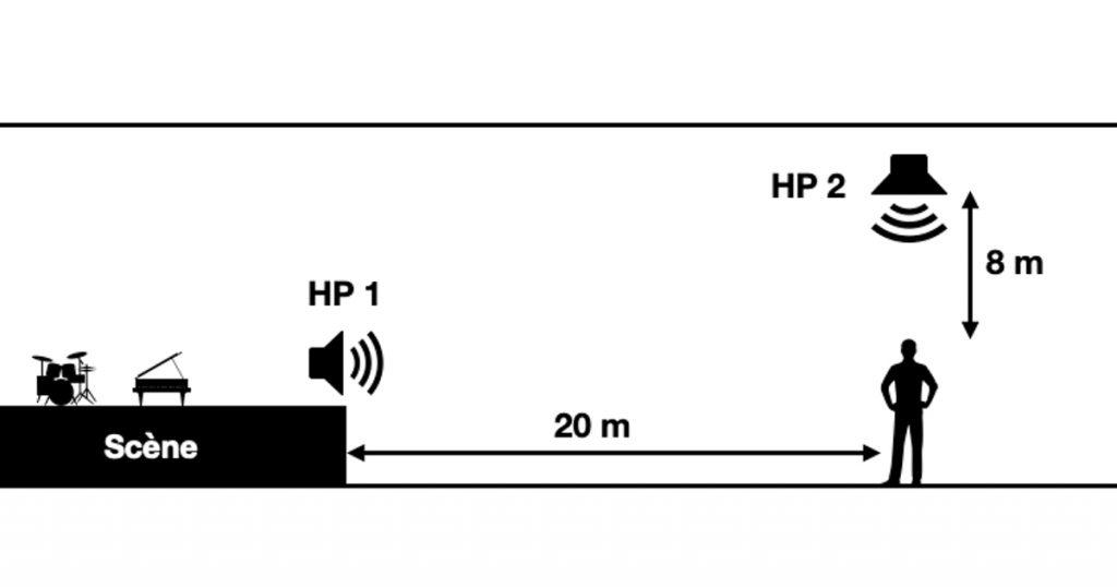 effet haas : exemple du réglage d'une sonorisation dans une salle de spectacle